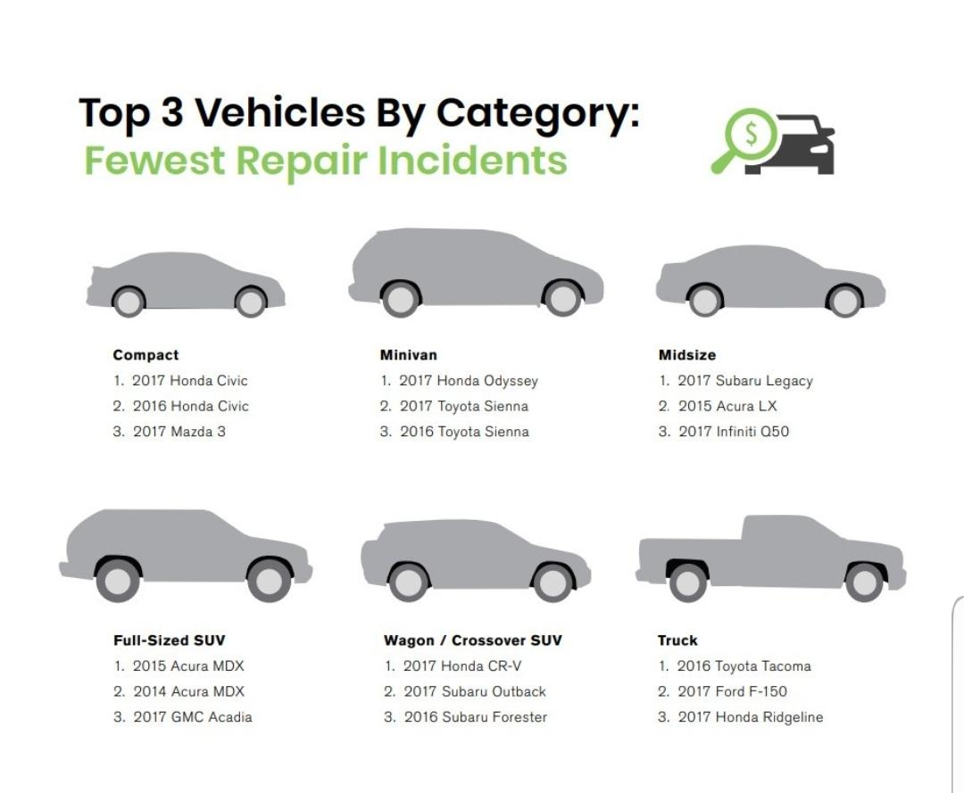 دراسة تكشف عن أقل السيارات تعرضاً للأعطال