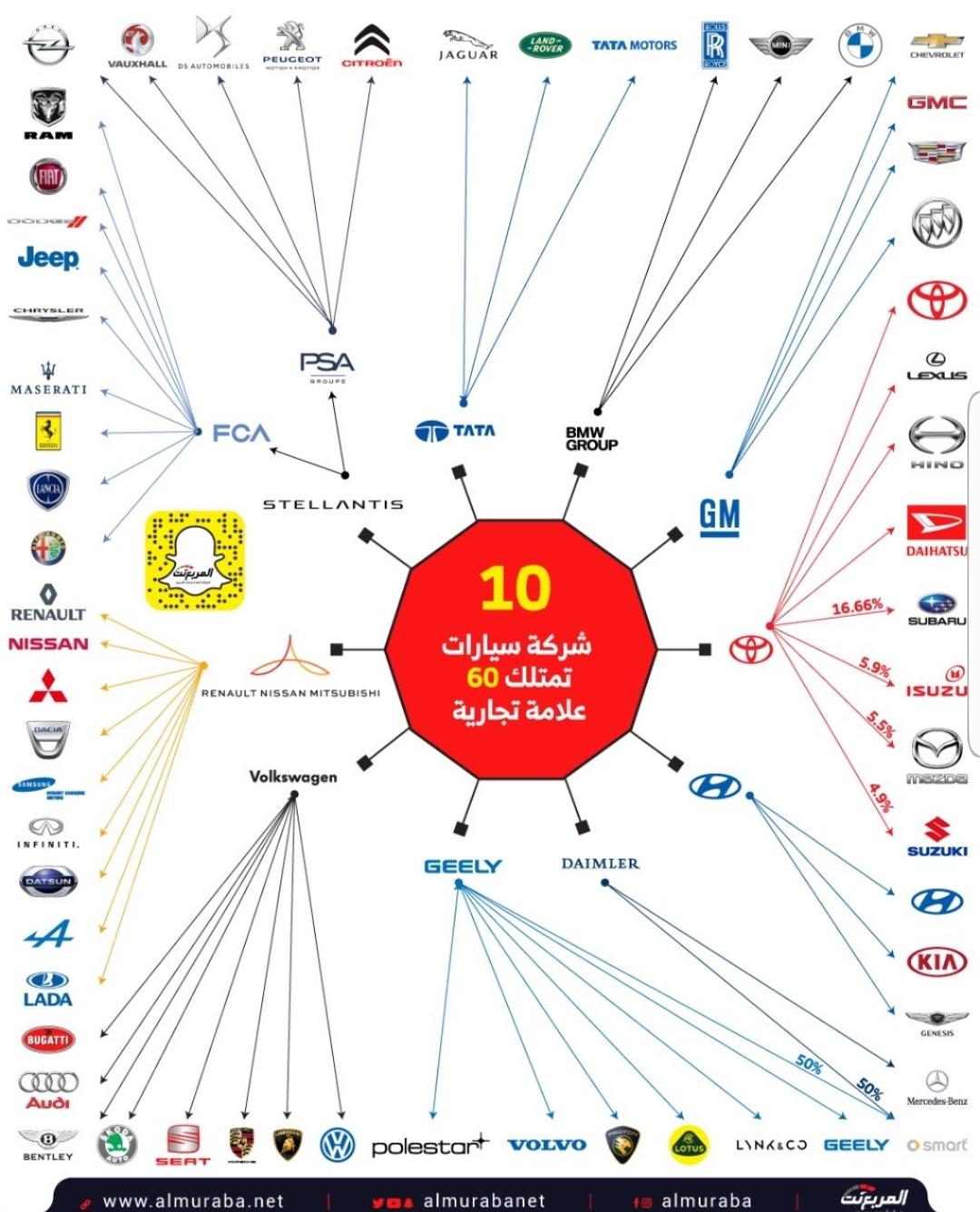 10 شركات  حول العالم تهيمن  عل صناعة السيارات في العالم