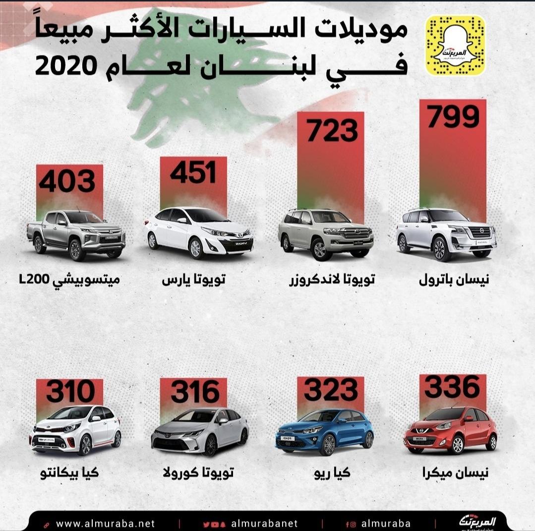 أكثر السيارات مبيعا في السوق اللبنانى لعام 2020