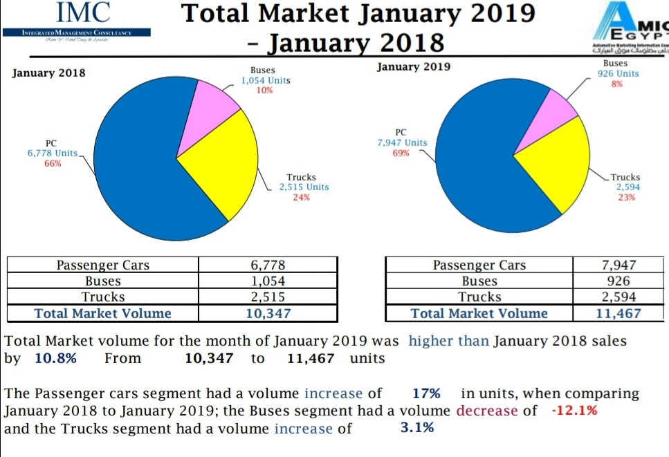وفقا لتقرير أميك مبيعات يناير 2019 -(  11.467 الف سيارة  بزيادة 10.8% عن مبيعات يناير 2018 المحققة 10.347 الف سيارة )